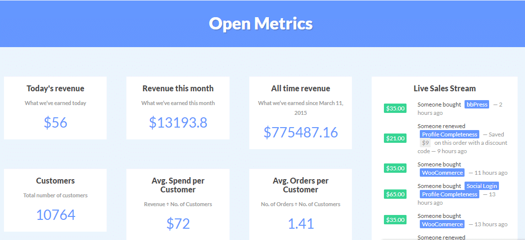 Ultimate Member WordPress income report