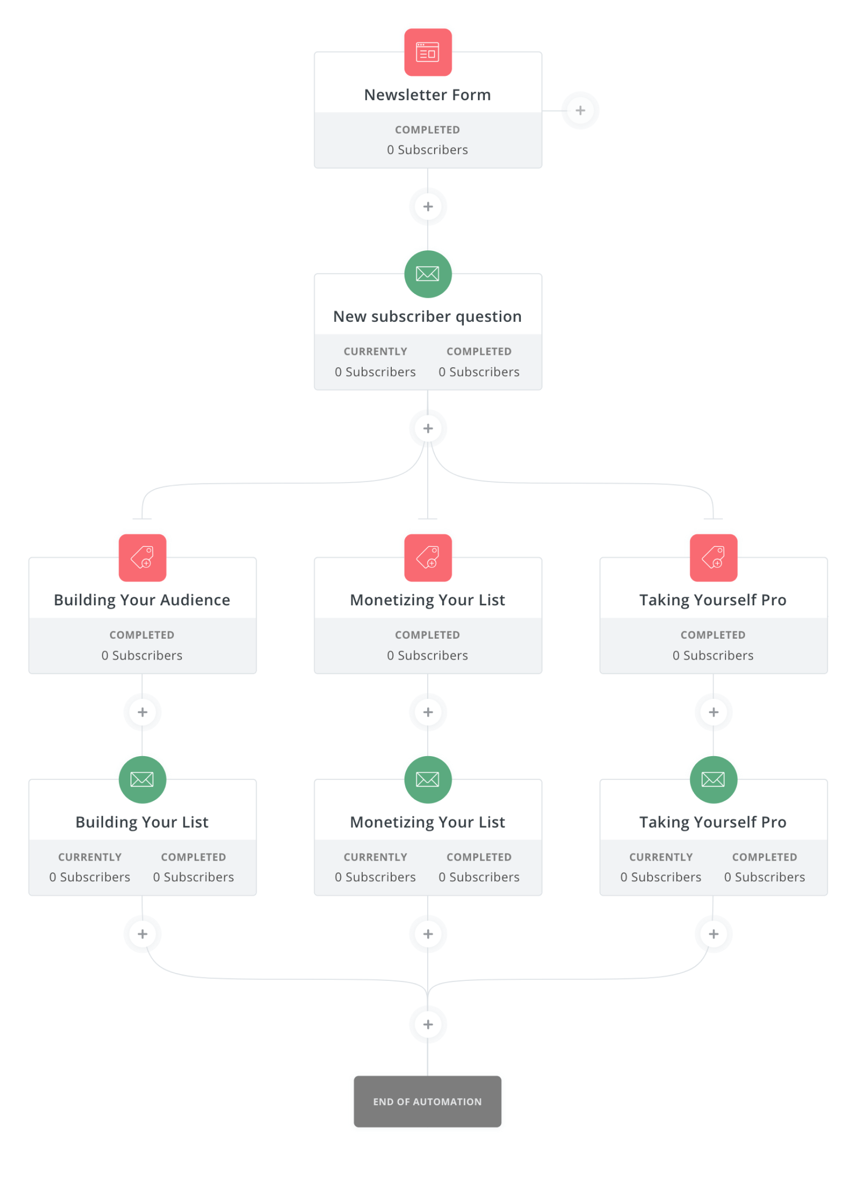 ConvertKit email automation